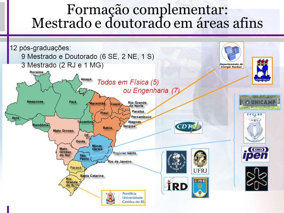 Formação complementar: Mestrado e doutorado em áreas afins 12 pós-graduações: 9 Mestrado e Doutorado (6 SE, 2 NE, 1 S) 3 Mestrado (2 RJ e 1 MG) Todos