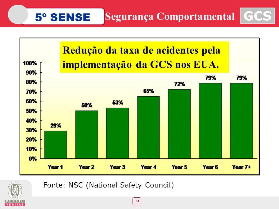 34 5º SENSE GCS Segurança Comportamental Fonte: NSC (National Safety Council) Redução da taxa de acidentes pela implementação da GCS nos EUA.