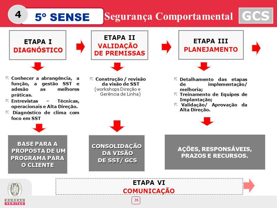 35 5º SENSE GCS Segurança Comportamental 4 ETAPA II VALIDAÇÃO DE PREMISSAS ã Construção / revisão da visão de SST (workshops Direção e Gerência de Lin