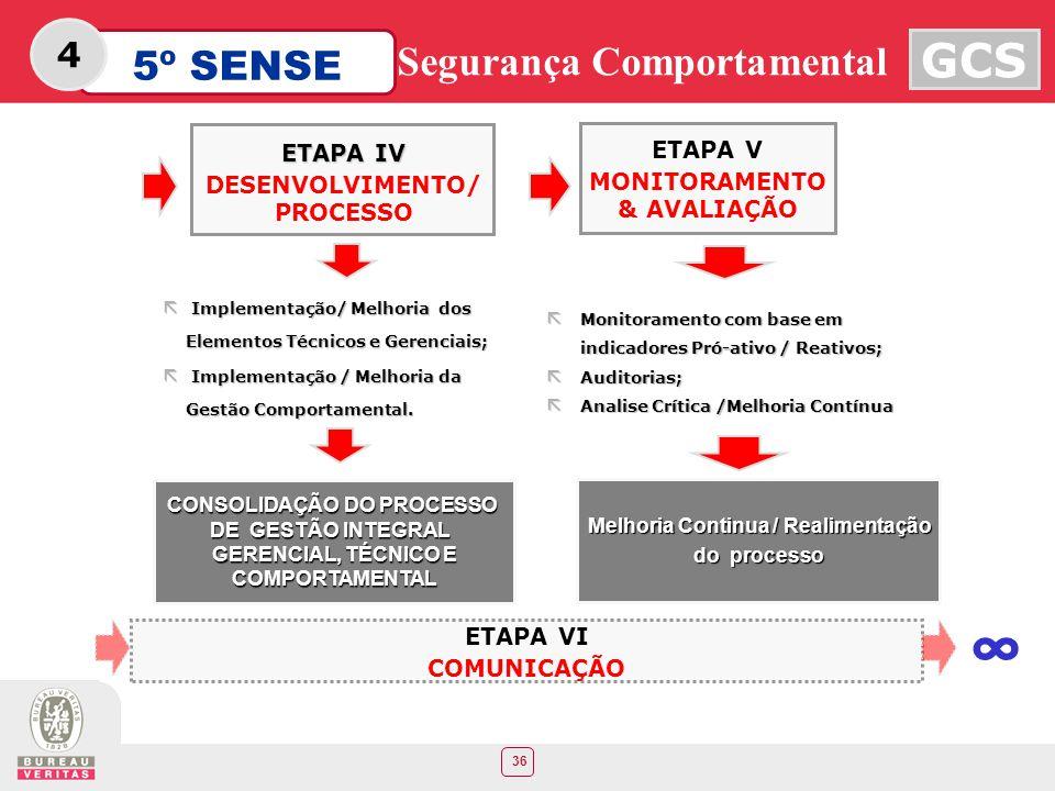 36 5º SENSE GCS Segurança Comportamental 4 ETAPA V MONITORAMENTO & AVALIAÇÃO ã Monitoramento com base em indicadores Pró-ativo / Reativos; ã Auditoria