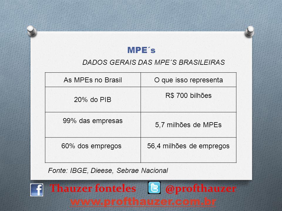 Thauzer fonteles @profthauzer www.profthauzer.com.br MPE´s As MPEs no BrasilO que isso representa 20% do PIB R$ 700 bilhões 99% das empresas 5,7 milhõ