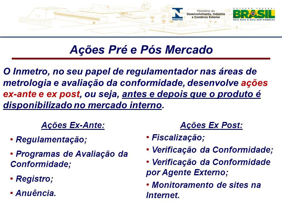 Ações Pré e Pós Mercado O Inmetro, no seu papel de regulamentador nas áreas de metrologia e avaliação da conformidade, desenvolve ações ex-ante e ex post, ou seja, antes e depois que o produto é disponibilizado no mercado interno.