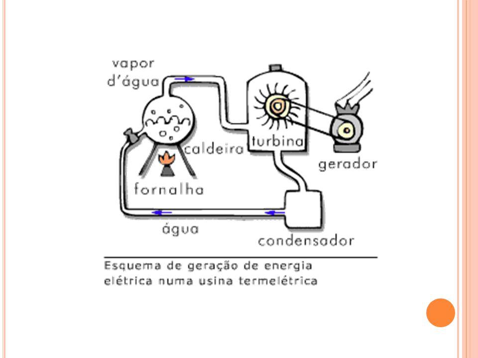As usinas termelétricas são responsáveis ainda hoje por cerca de 90% da energia elétrica fornecida a todo o mundo.