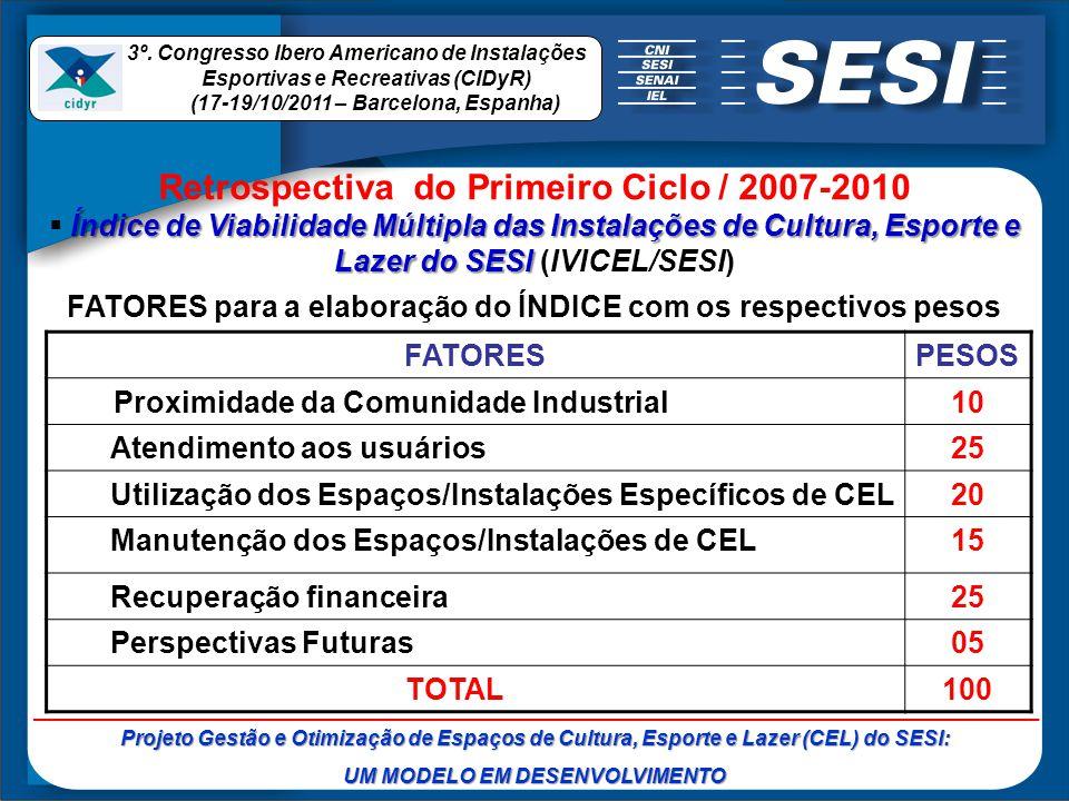 Retrospectiva do Primeiro Ciclo / 2007-2010 Índice de Viabilidade Múltipla das Instalações de Cultura, Esporte e Lazer do SESI Índice de Viabilidade M