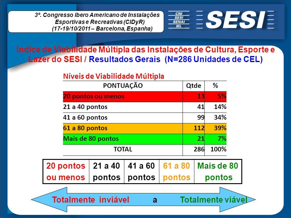 Níveis de Viabilidade Múltipla PONTUAÇÃOQtde% 20 pontos ou menos135% 21 a 40 pontos4114% 41 a 60 pontos9934% 61 a 80 pontos11239% Mais de 80 pontos217