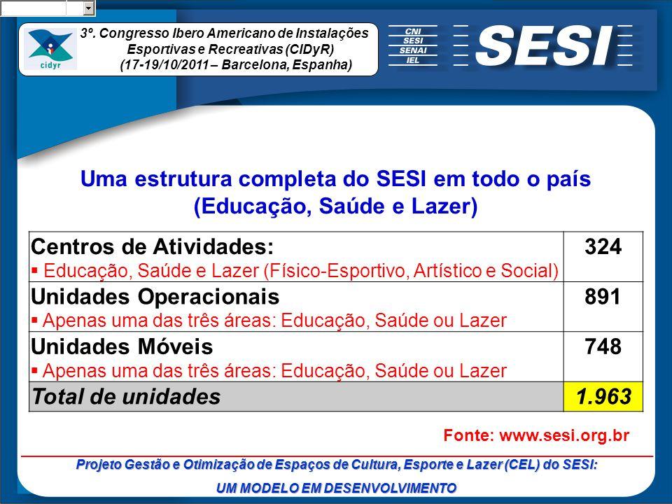 Uma estrutura completa do SESI em todo o país (Educação, Saúde e Lazer) Centros de Atividades: Educação, Saúde e Lazer (Físico-Esportivo, Artístico e