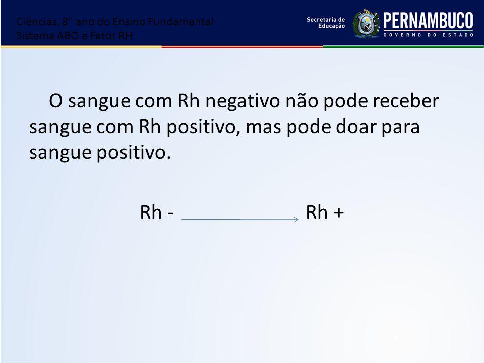 O sangue com Rh negativo não pode receber sangue com Rh positivo, mas pode doar para sangue positivo. Rh - Rh + Ciências, 8° ano do Ensino Fundamental