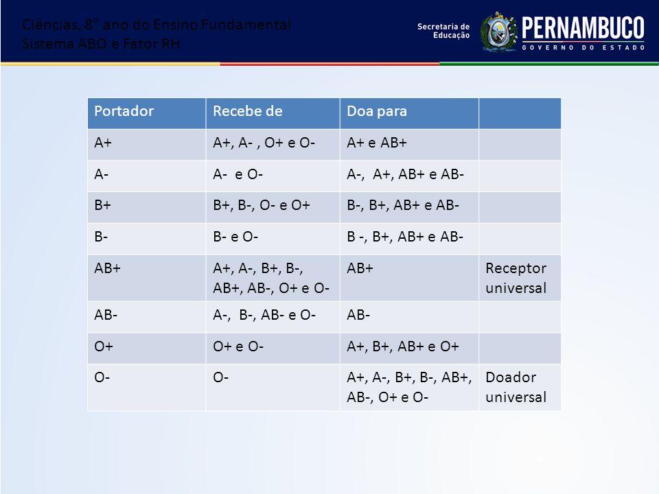 PortadorRecebe deDoa para A+A+, A-, O+ e O-A+ e AB+ A-A- e O-A-, A+, AB+ e AB- B+B+, B-, O- e O+B-, B+, AB+ e AB- B-B- e O-B -, B+, AB+ e AB- AB+ A+,