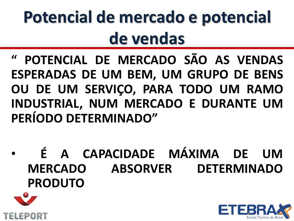 Potencial de mercado e potencial de vendas POTENCIAL DE MERCADO SÃO AS VENDAS ESPERADAS DE UM BEM, UM GRUPO DE BENS OU DE UM SERVIÇO, PARA TODO UM RAMO INDUSTRIAL, NUM MERCADO E DURANTE UM PERÍODO DETERMINADO É A CAPACIDADE MÁXIMA DE UM MERCADO ABSORVER DETERMINADO PRODUTO