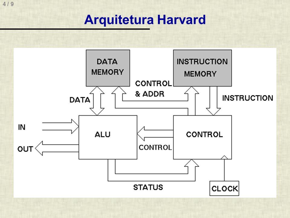 4 / 9 Arquitetura Harvard