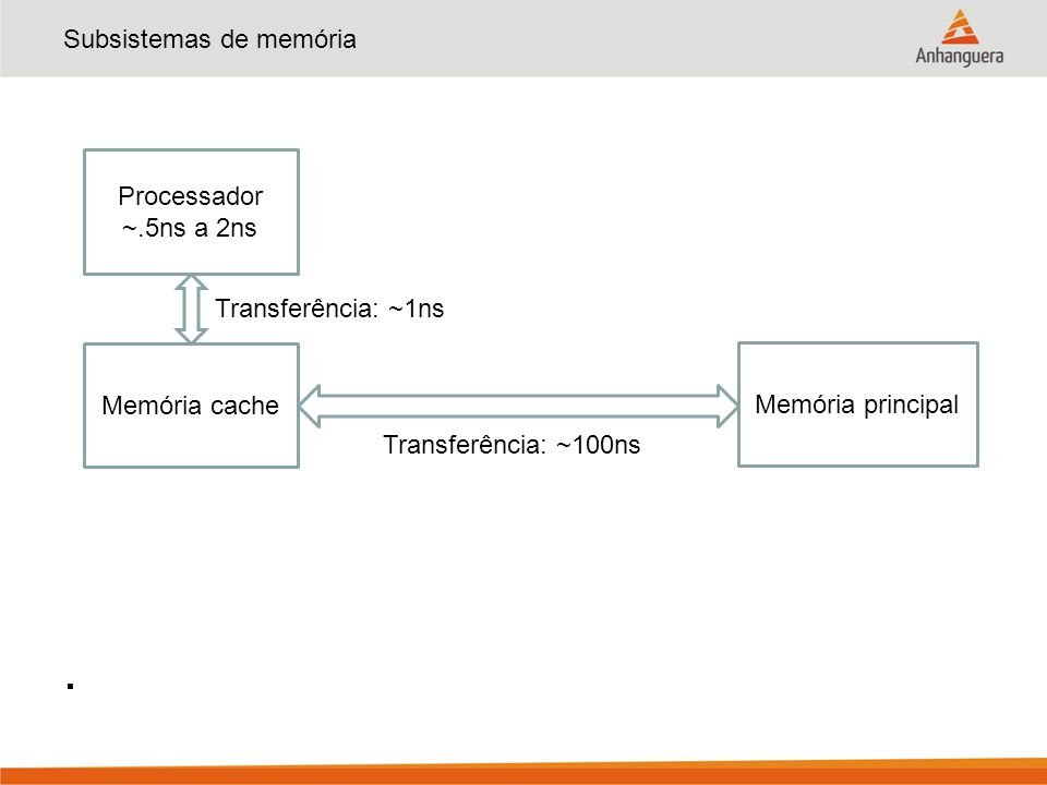 Subsistemas de memória Processo: CPU envia pedido de dados pelo barramento de endereços; Controle de cache intercepta o pedido e interpreta a informação; Se a informação estiver disponível, já a devolve (acerto ou hit); Do contrário envia o pedido à memória principal (falha ou miss); No caso de falha, para aproveitar o princípio de localidade, o controle de cache já solicita mais dados da memória;