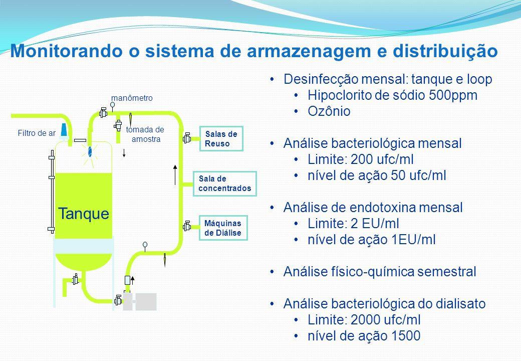 Monitorando o sistema de armazenagem e distribuição Desinfecção mensal: tanque e loop Hipoclorito de sódio 500ppm Ozônio Análise bacteriológica mensal Limite: 200 ufc/ml nível de ação 50 ufc/ml Análise de endotoxina mensal Limite: 2 EU/ml nível de ação 1EU/ml Análise físico-química semestral Análise bacteriológica do dialisato Limite: 2000 ufc/ml nível de ação 1500 Máquinas de Diálise Salas de Reuso Tanque tomada de amostra Filtro de ar Sala de concentrados manômetro