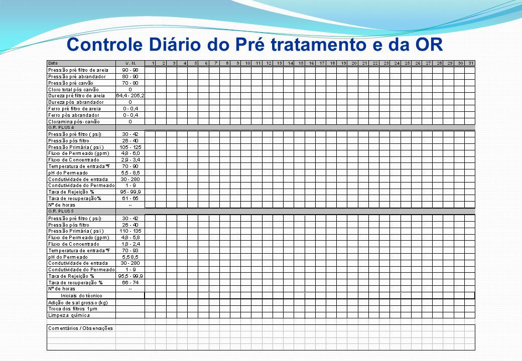 Controle Diário do Pré tratamento e da OR