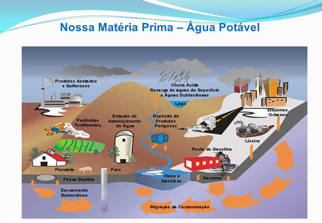 Nossa Matéria Prima – Água Potável