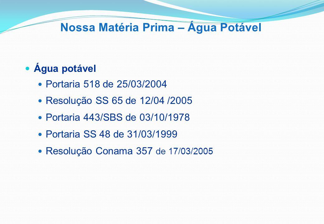 Água potável Portaria 518 de 25/03/2004 Resolução SS 65 de 12/04 /2005 Portaria 443/SBS de 03/10/1978 Portaria SS 48 de 31/03/1999 Resolução Conama 357 de 17/03/2005 Nossa Matéria Prima – Água Potável