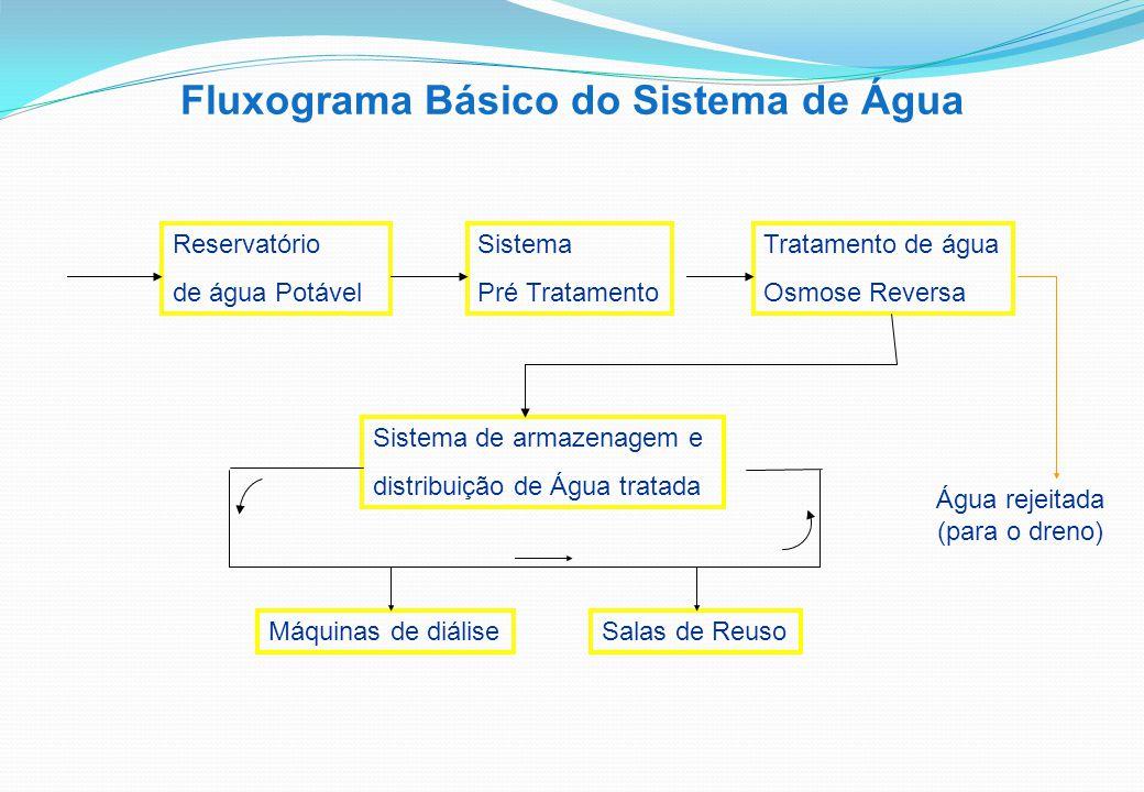 Fluxograma Básico do Sistema de Água Reservatório de água Potável Sistema Pré Tratamento Tratamento de água Osmose Reversa Sistema de armazenagem e distribuição de Água tratada Água rejeitada (para o dreno) Máquinas de diáliseSalas de Reuso