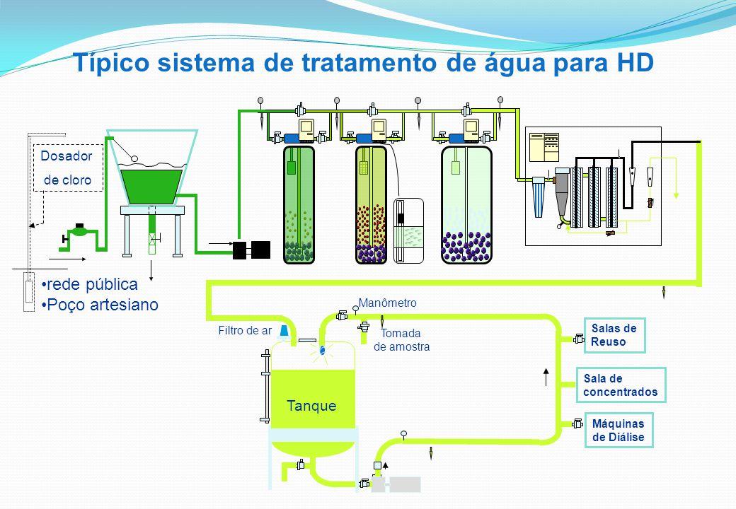Típico sistema de tratamento de água para HD Máquinas de Diálise Salas de Reuso Tanque Manômetro Tomada de amostra Filtro de ar Sala de concentrados Dosador de cloro rede pública Poço artesiano