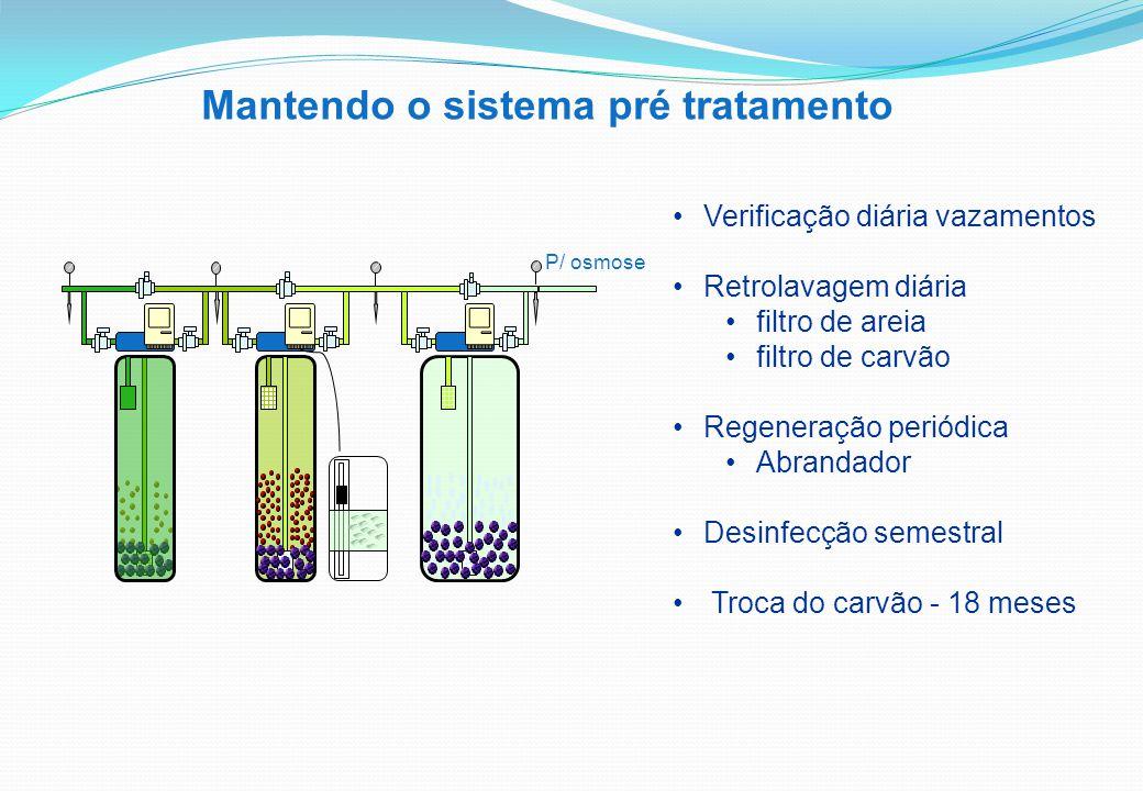 Verificação diária vazamentos Retrolavagem diária filtro de areia filtro de carvão Regeneração periódica Abrandador Desinfecção semestral Troca do carvão - 18 meses Mantendo o sistema pré tratamento