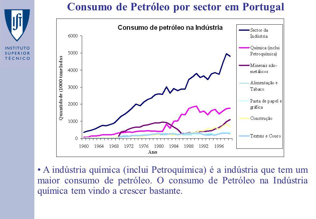 Consumo de Petróleo por sector em Portugal A indústria química (inclui Petroquímica) é a indústria que tem um maior consumo de petróleo.