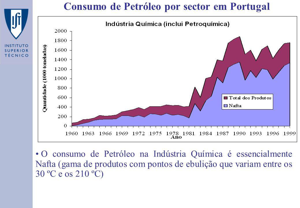 Consumo de Petróleo por sector em Portugal O consumo de Petróleo na Indústria Química é essencialmente Nafta (gama de produtos com pontos de ebulição que variam entre os 30 ºC e os 210 ºC)