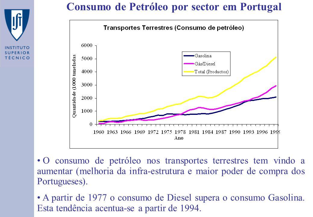 Consumo de Petróleo por sector em Portugal O consumo de petróleo nos transportes terrestres tem vindo a aumentar (melhoria da infra-estrutura e maior poder de compra dos Portugueses).