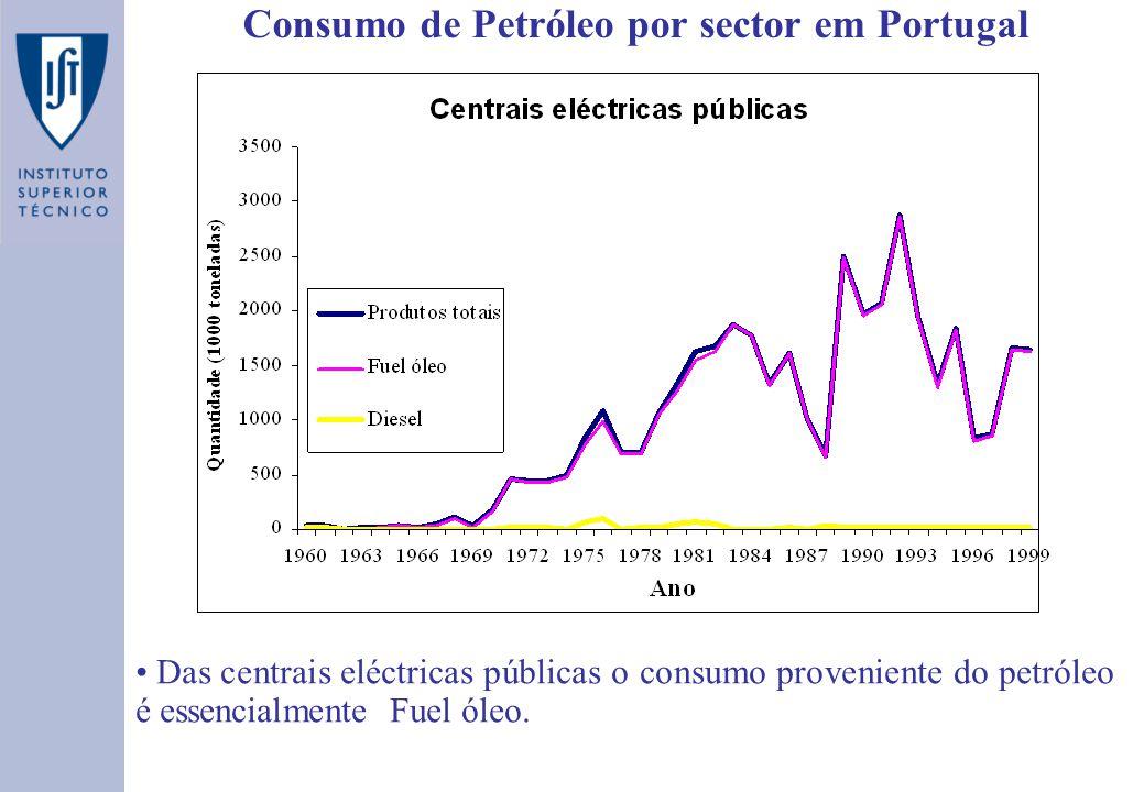 Consumo de Petróleo por sector em Portugal Das centrais eléctricas públicas o consumo proveniente do petróleo é essencialmente Fuel óleo.
