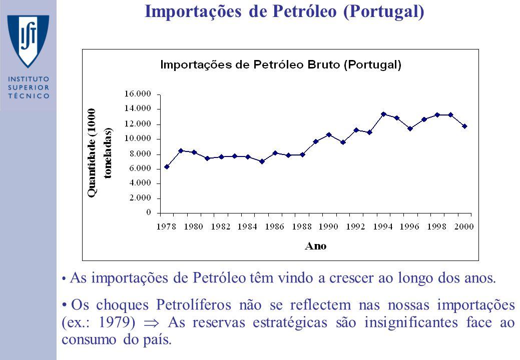 Importações de Petróleo (Portugal) As importações de Petróleo têm vindo a crescer ao longo dos anos.