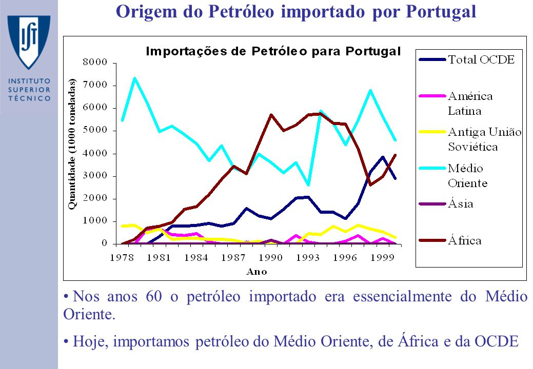 Origem do Petróleo importado por Portugal As importações de Petróleo diminuíram em 1980 (2º choque) Nos anos 1979 a 1993, as importações decresceram (começamos a importar Petróleo de outras regiões - África e OCDE) A partir do ano 1994, as importações aumentam (aumento do consumo de combustíveis fósseis em Portugal)