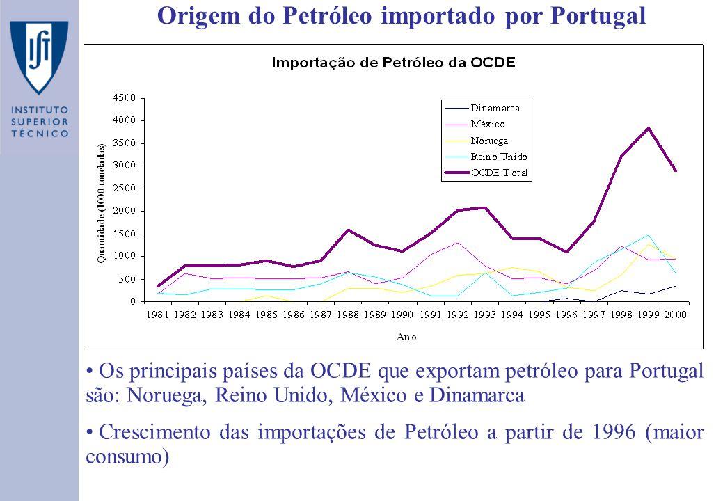 Origem do Petróleo importado por Portugal Os principais países da OCDE que exportam petróleo para Portugal são: Noruega, Reino Unido, México e Dinamarca Crescimento das importações de Petróleo a partir de 1996 (maior consumo)