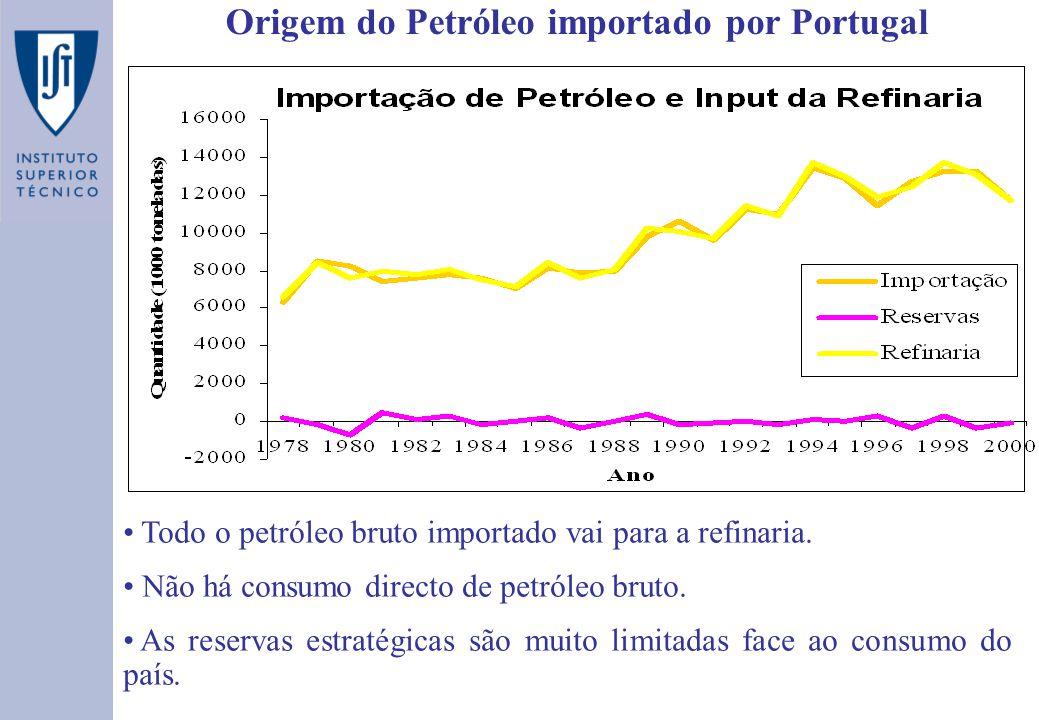 Origem do Petróleo importado por Portugal Todo o petróleo bruto importado vai para a refinaria.