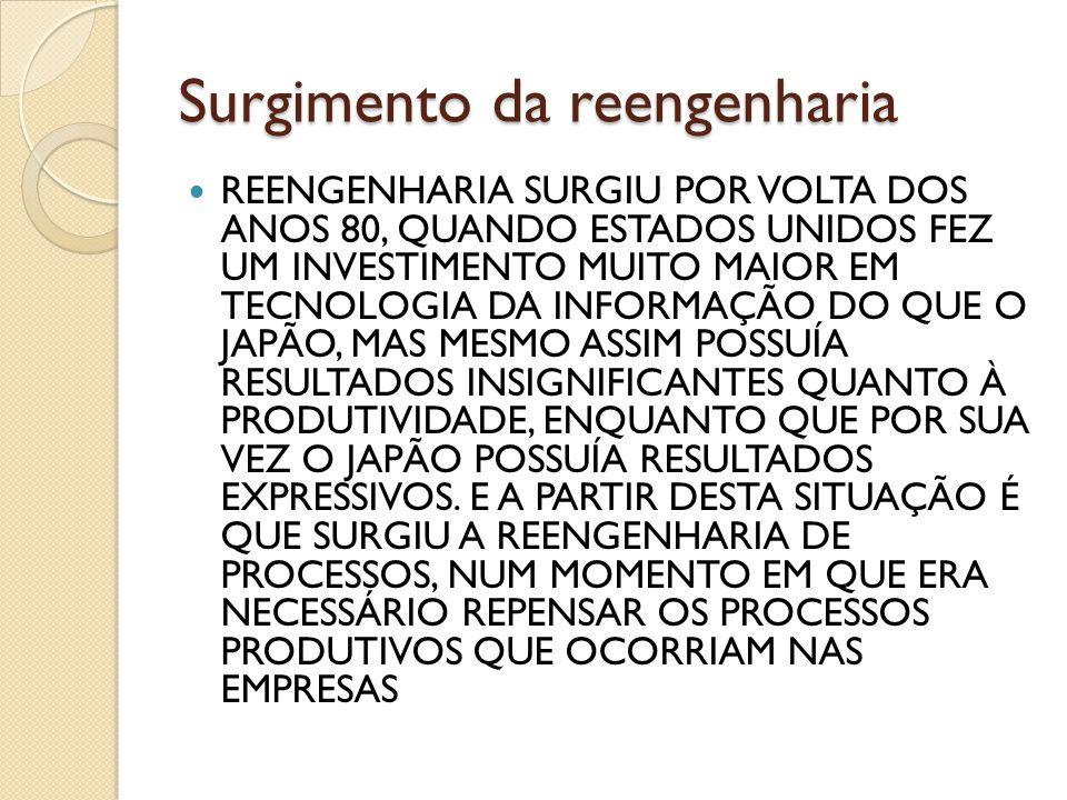 Surgimento da reengenharia REENGENHARIA SURGIU POR VOLTA DOS ANOS 80, QUANDO ESTADOS UNIDOS FEZ UM INVESTIMENTO MUITO MAIOR EM TECNOLOGIA DA INFORMAÇÃ