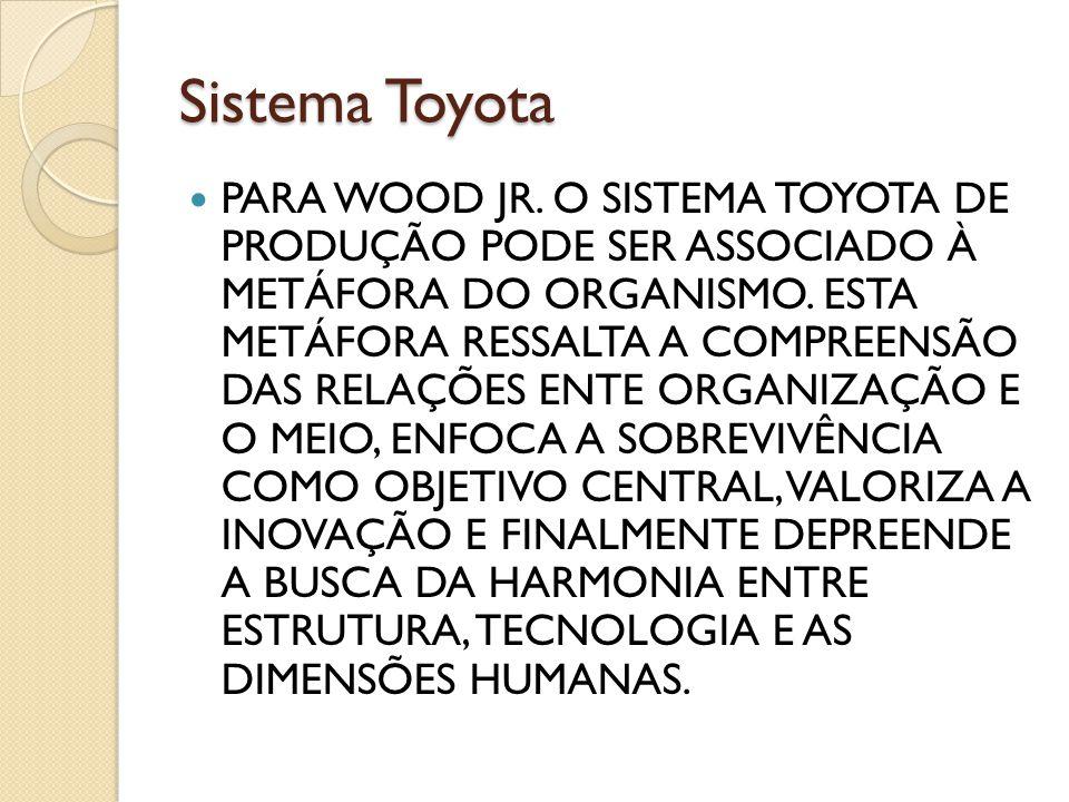 Sistema Toyota PARA WOOD JR. O SISTEMA TOYOTA DE PRODUÇÃO PODE SER ASSOCIADO À METÁFORA DO ORGANISMO. ESTA METÁFORA RESSALTA A COMPREENSÃO DAS RELAÇÕE