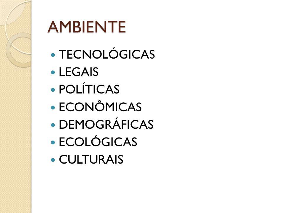 AMBIENTE TECNOLÓGICAS LEGAIS POLÍTICAS ECONÔMICAS DEMOGRÁFICAS ECOLÓGICAS CULTURAIS