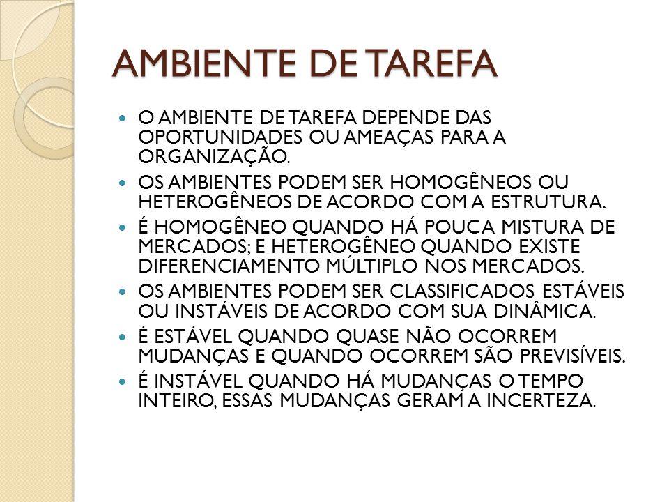 AMBIENTE DE TAREFA O AMBIENTE DE TAREFA DEPENDE DAS OPORTUNIDADES OU AMEAÇAS PARA A ORGANIZAÇÃO. OS AMBIENTES PODEM SER HOMOGÊNEOS OU HETEROGÊNEOS DE