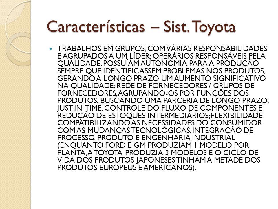 Características – Sist. Toyota TRABALHOS EM GRUPOS, COM VÁRIAS RESPONSABILIDADES E AGRUPADOS A UM LÍDER; OPERÁRIOS RESPONSÁVEIS PELA QUALIDADE, POSSUÍ