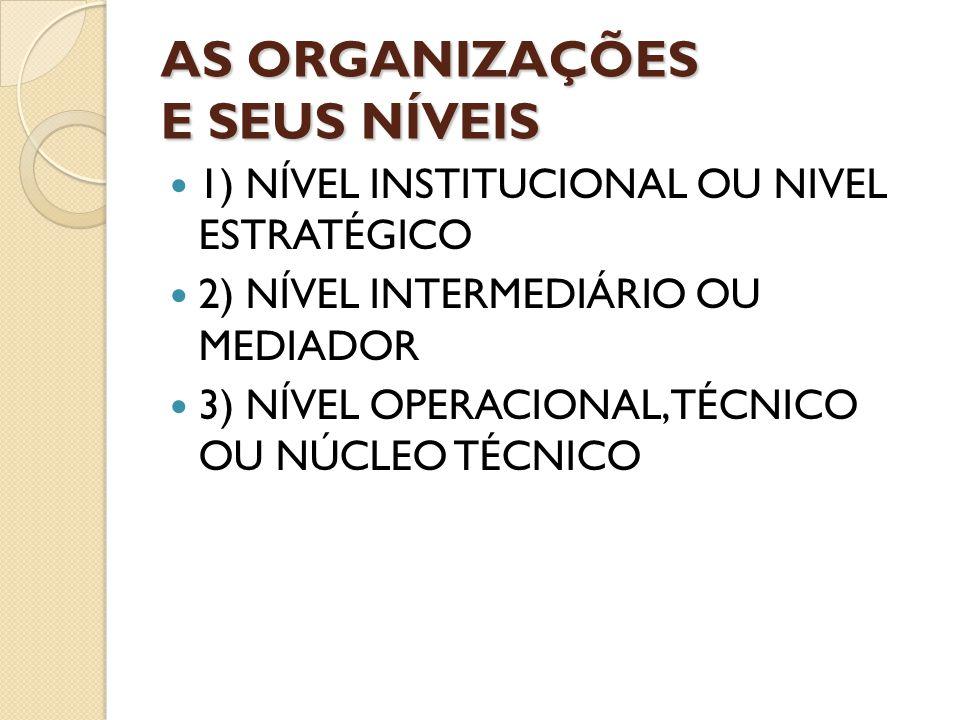 AS ORGANIZAÇÕES E SEUS NÍVEIS 1) NÍVEL INSTITUCIONAL OU NIVEL ESTRATÉGICO 2) NÍVEL INTERMEDIÁRIO OU MEDIADOR 3) NÍVEL OPERACIONAL, TÉCNICO OU NÚCLEO T