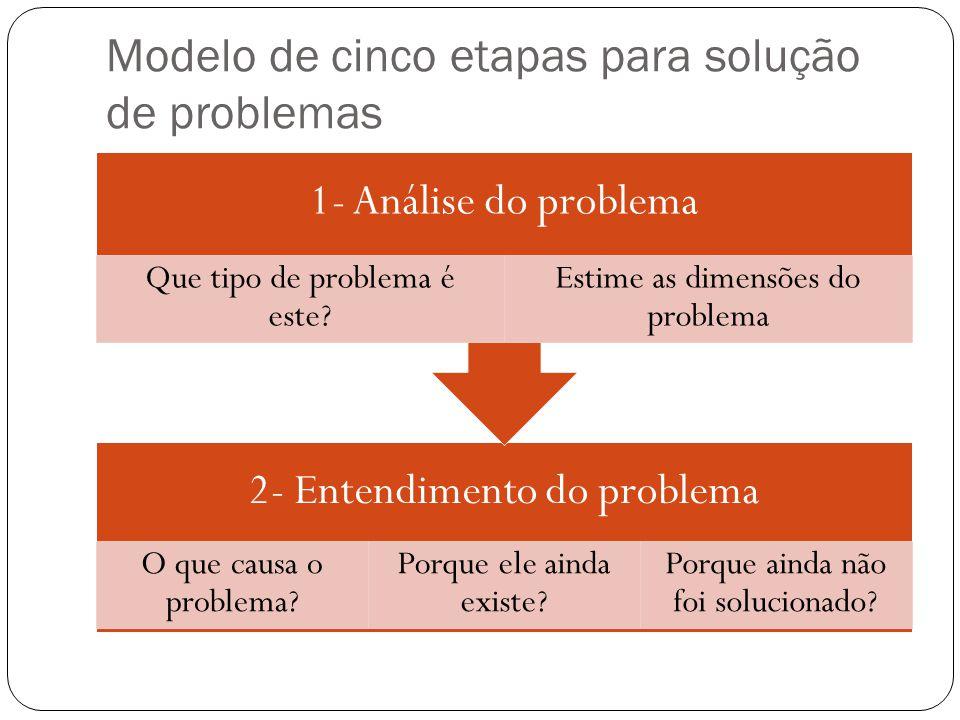 Modelo de cinco etapas para solução de problemas 2- Entendimento do problema O que causa o problema? Porque ele ainda existe? Porque ainda não foi sol