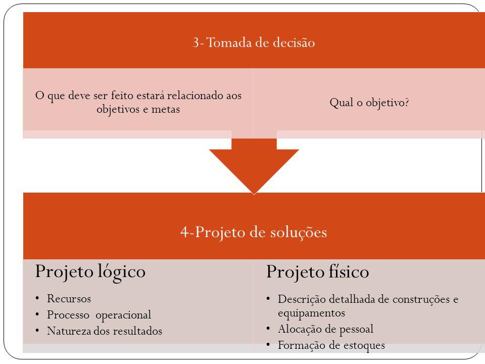 4-Projeto de soluções Projeto lógico Recursos Processo operacional Natureza dos resultados Projeto físico Descrição detalhada de construções e equipam