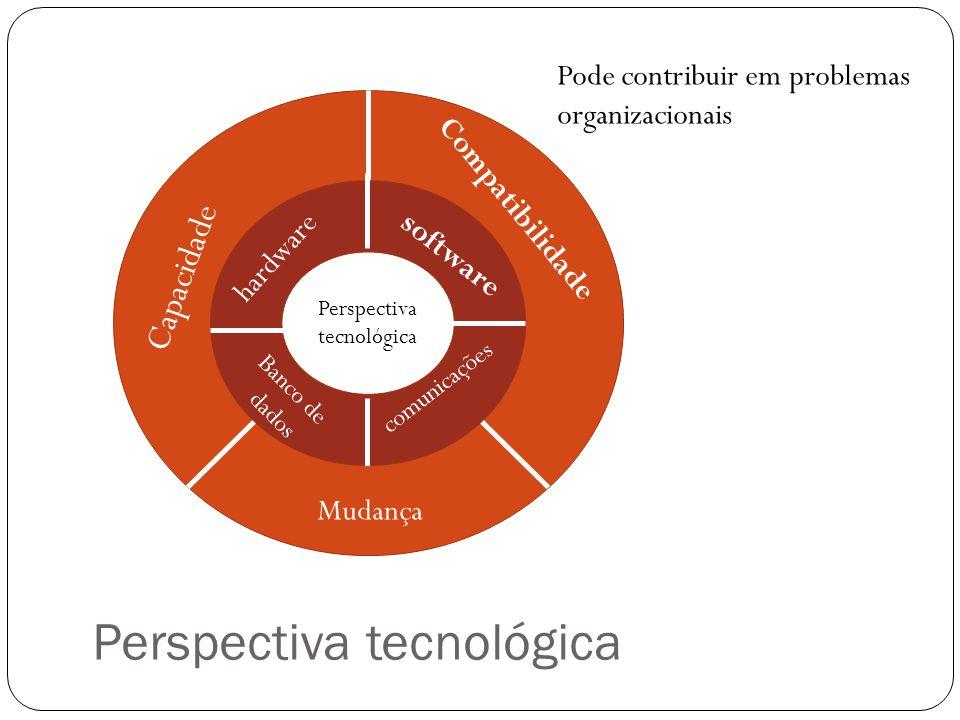 Perspectiva tecnológica Perspectiva tecnológica hardware software Banco de dados comunicações Capacidade Mudança Compatibilidade Pode contribuir em pr