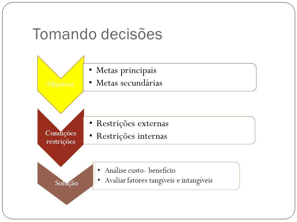 Tomando decisões Objetivos Metas principais Metas secundárias Condições restrições Restrições externas Restrições internas Solução Análise custo- bene