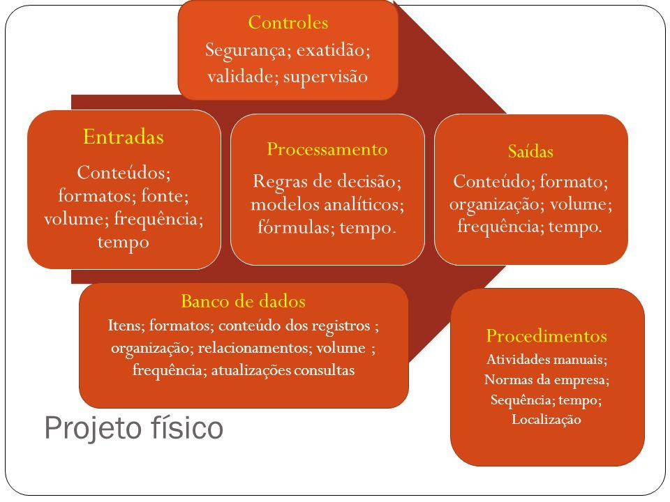 Projeto físico Controles Segurança; exatidão; validade; supervisão Banco de dados Itens; formatos; conteúdo dos registros ; organização; relacionament