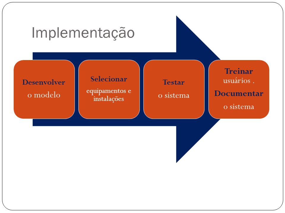 Implementação Desenvolver o modelo Selecionar equipamentos e instalações Testar o sistema Treinar usuários. Documentar o sistema