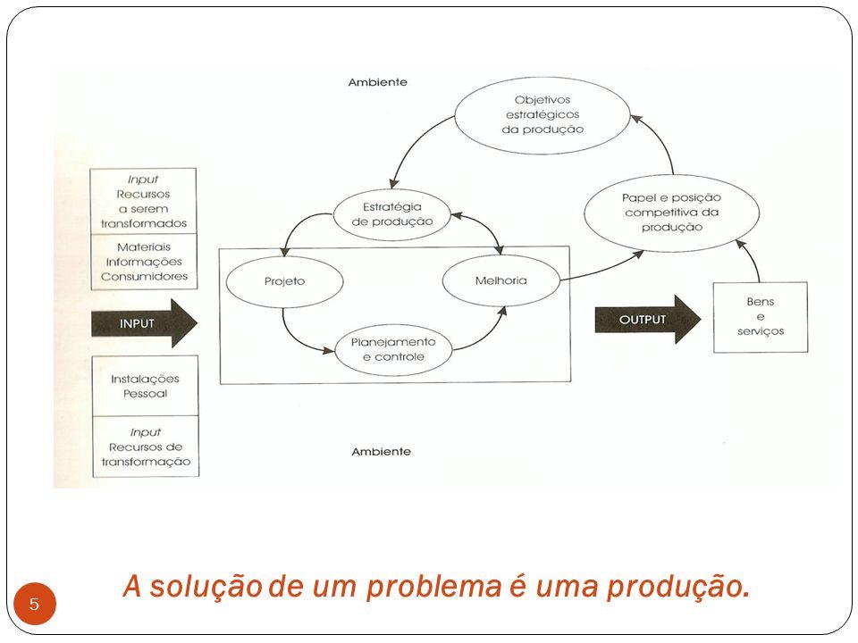 A solução de um problema é uma produção. 5