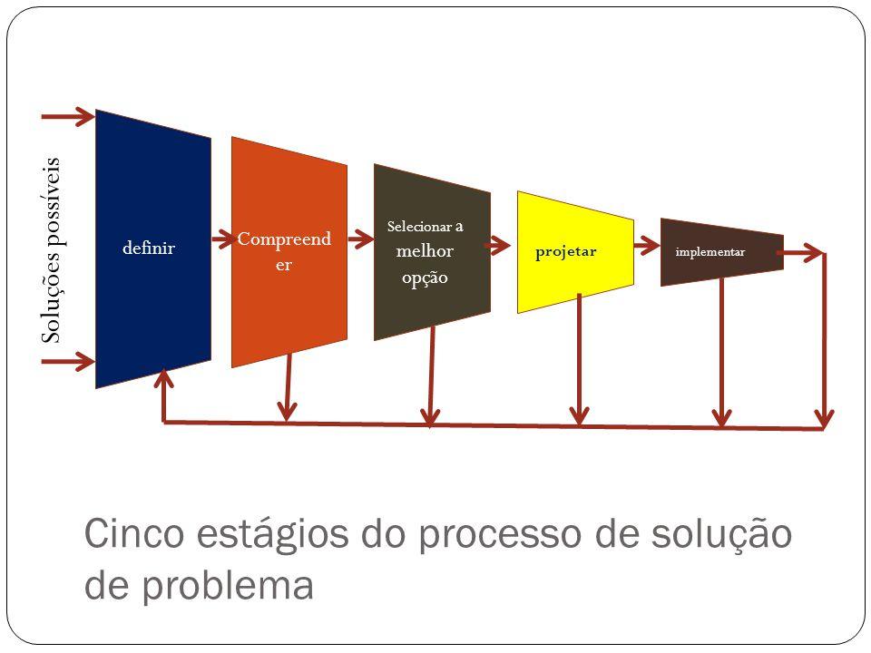 Cinco estágios do processo de solução de problema Compreend er Selecionar a melhor opção projetar definir implementar Soluções possíveis
