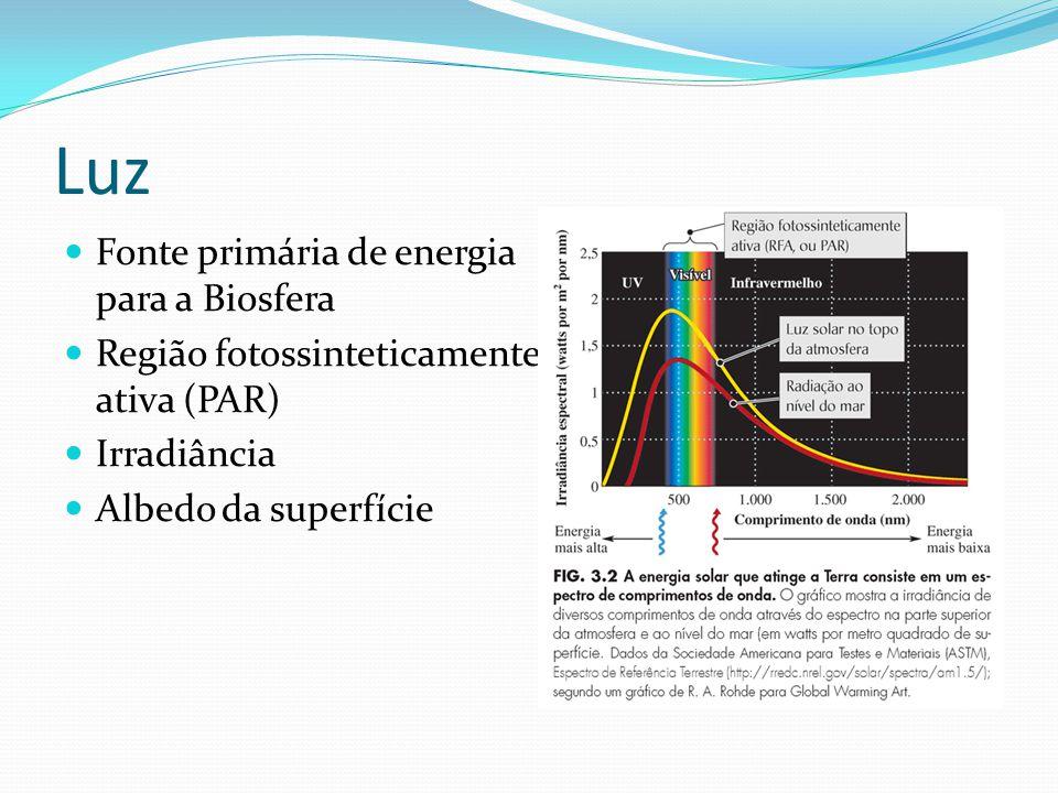 Luz Fonte primária de energia para a Biosfera Região fotossinteticamente ativa (PAR) Irradiância Albedo da superfície