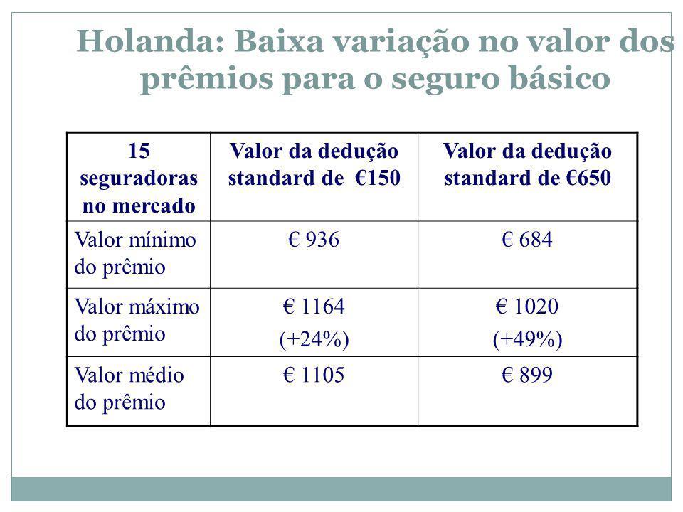 Holanda: Baixa variação no valor dos prêmios para o seguro básico 15 seguradoras no mercado Valor da dedução standard de 150 Valor da dedução standard de 650 Valor mínimo do prêmio 936 684 Valor máximo do prêmio 1164 (+24%) 1020 (+49%) Valor médio do prêmio 1105 899