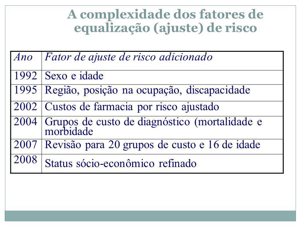 A complexidade dos fatores de equalização (ajuste) de risco AnoFator de ajuste de risco adicionado 1992Sexo e idade 1995Região, posição na ocupação, discapacidade 2002Custos de farmacia por risco ajustado 2004 Grupos de custo de diagnóstico (mortalidade e morbidade 2007Revisão para 20 grupos de custo e 16 de idade 2008 Status sócio-econômico refinado