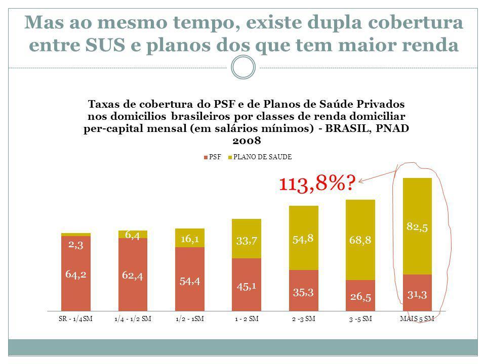 Mas ao mesmo tempo, existe dupla cobertura entre SUS e planos dos que tem maior renda 113,8%?