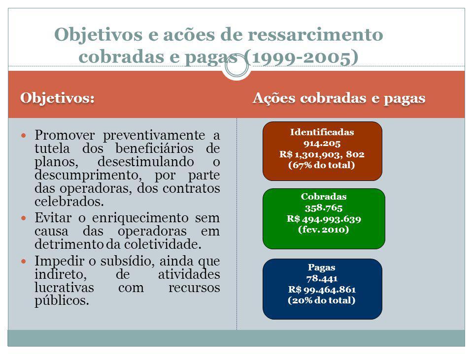 Objetivos e acões de ressarcimento cobradas e pagas (1999-2005) Promover preventivamente a tutela dos beneficiários de planos, desestimulando o descumprimento, por parte das operadoras, dos contratos celebrados.