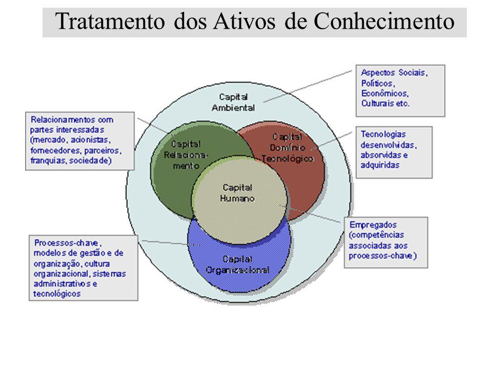 Tratamento dos Ativos de Conhecimento